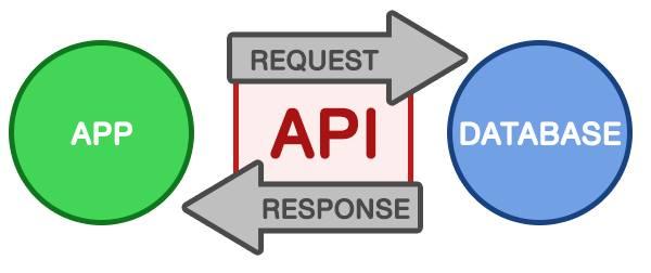 API-คืออะไร