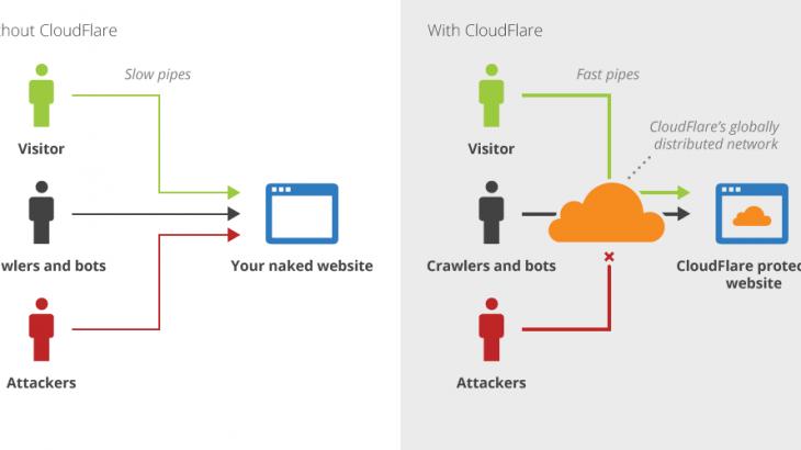 Cloudflare คืออะไร