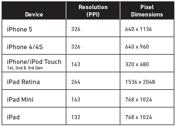 ตารางเปรียบเทียบ iPhone หน่วยนิ้วและพิกเซล