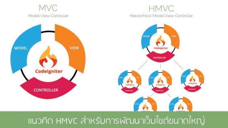 HMVC-สำหรับพัฒนาเว็บไซต์ขนาดใหญ่